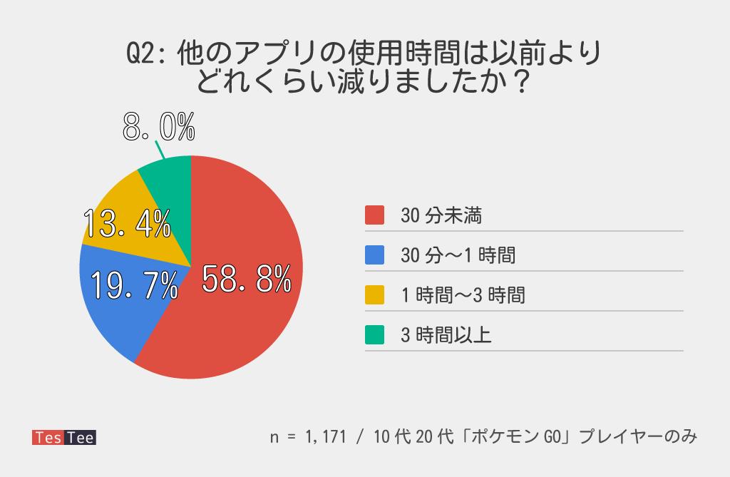 ポケモンGO他アプリ使用時間影響調査結果