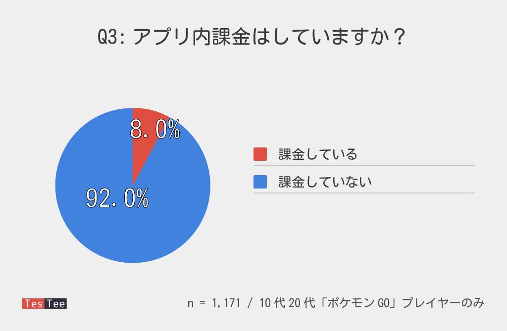 ポケモンGO課金率調査結果