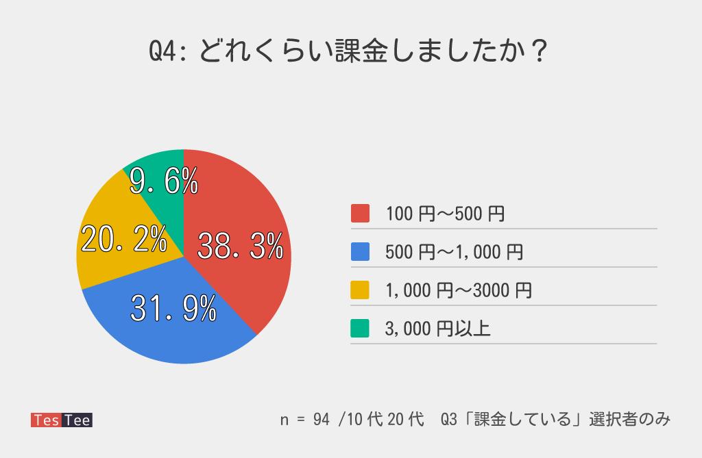 ポケモンGO課金額調査結果