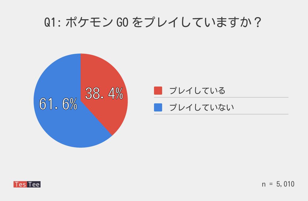 ポケモンGO普及率調査結果