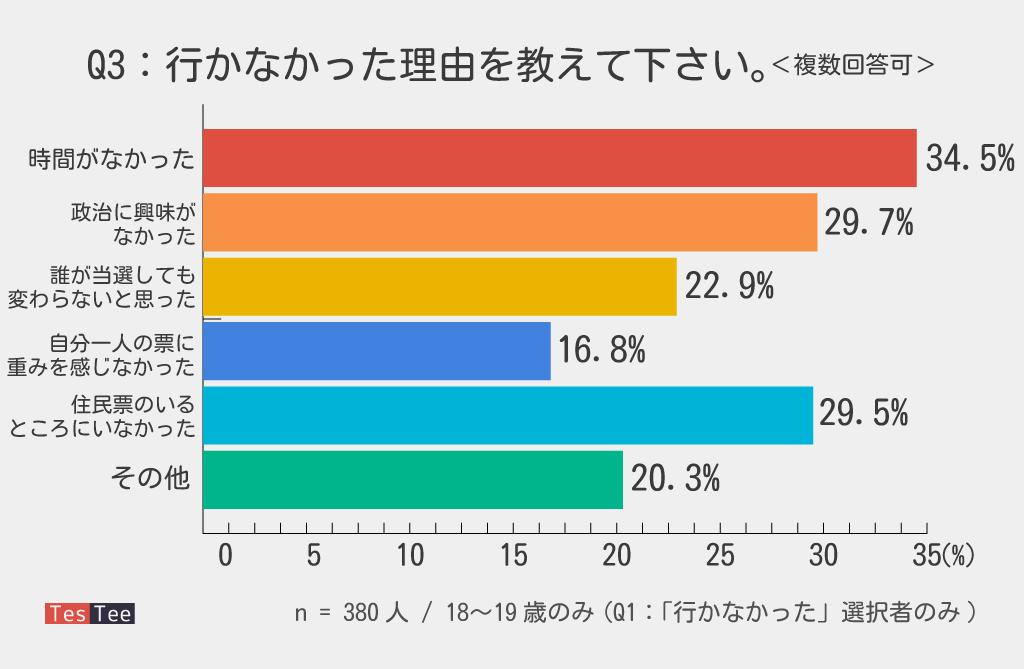 18,19歳選挙調査投票不参加理由結果