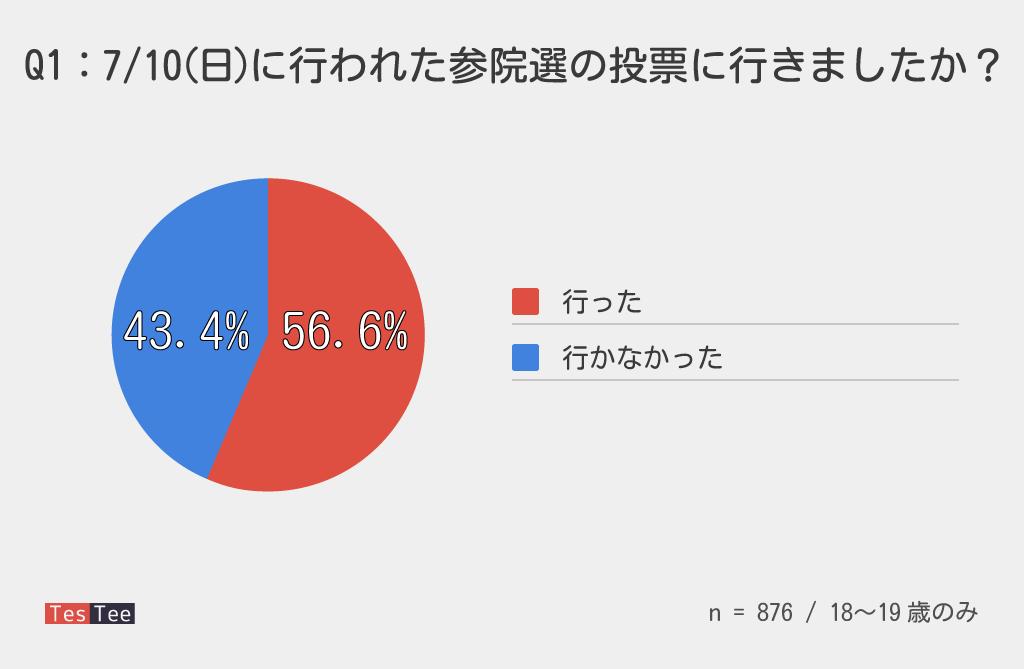18,19歳選挙調査投票参加結果