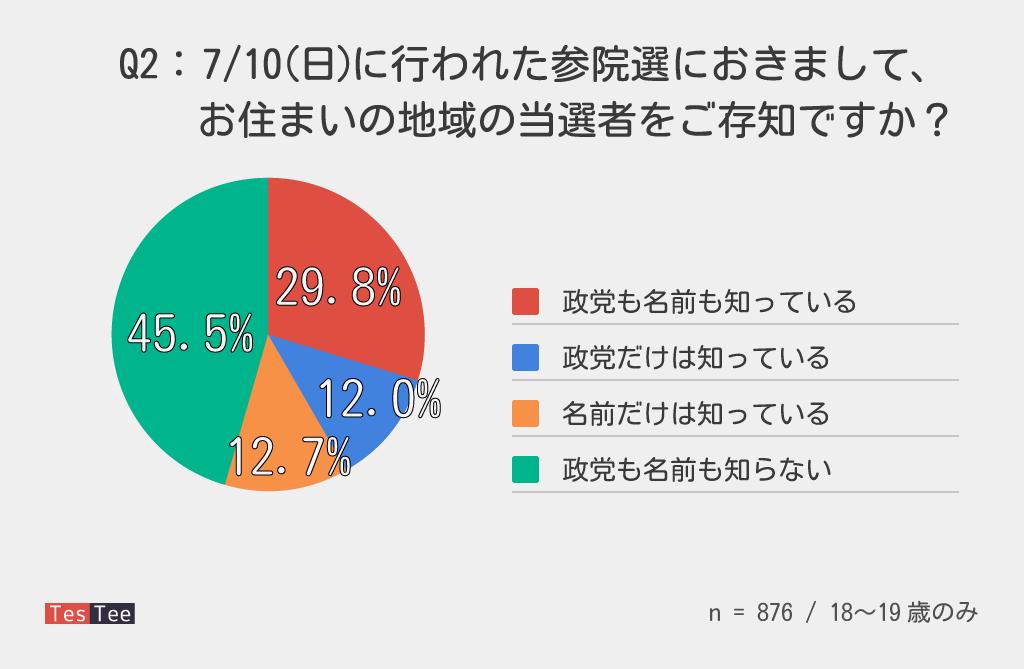 18,19歳選挙調査当選者知名度結果