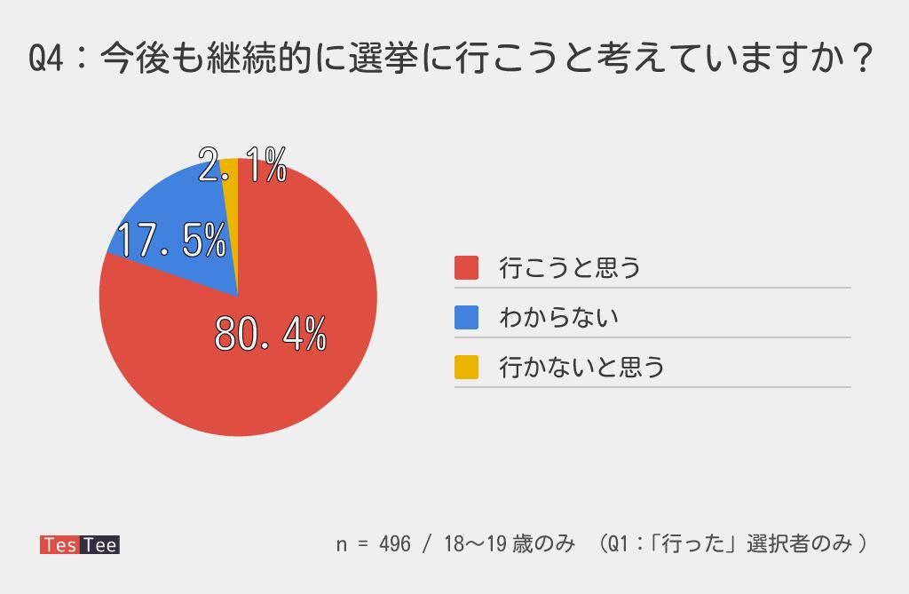 18,19歳選挙調査次回参加意思結果