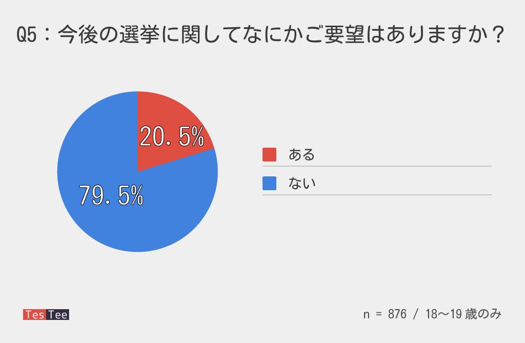 18,19歳選挙調査選挙要望結果