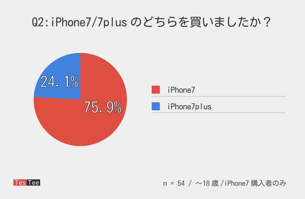 10代若年層iPhone7購入者購入機種調査結果