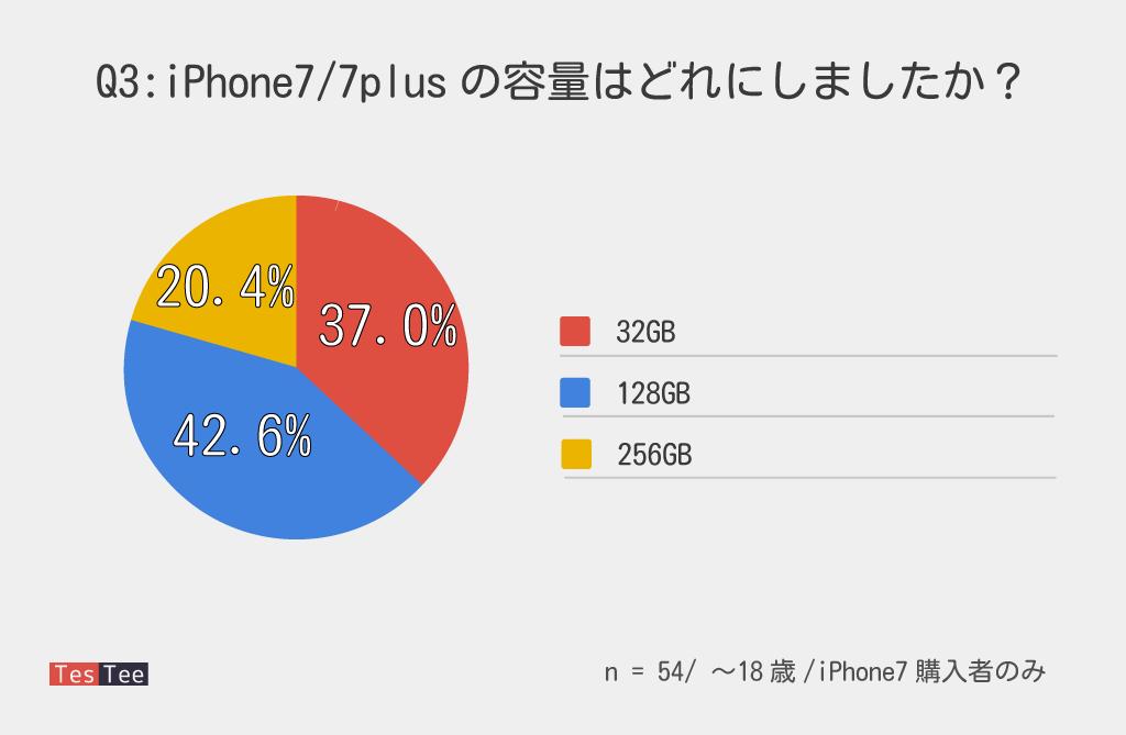 10代若年層iPhone7購入者購入容量調査結果