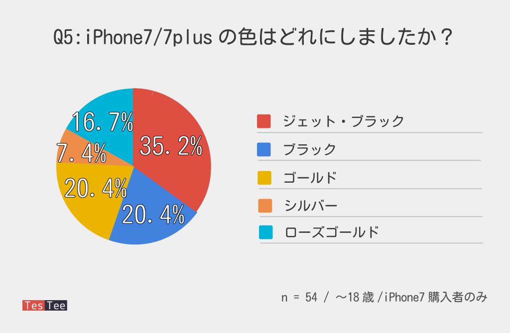 10代若年層iPhone7購入者購入色調査結果