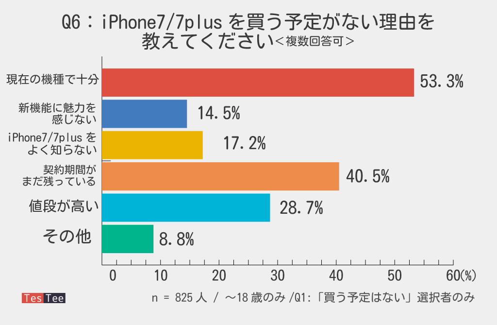 10代若年層iPhone7未購入者理由調査結果