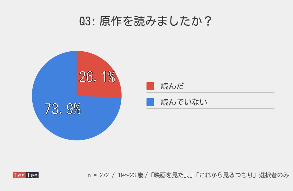 19〜23歳「何者」視聴済み者原作普及率調査結果
