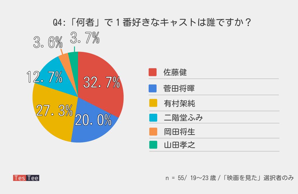 「何者」視聴者出演俳優陣人気調査結果