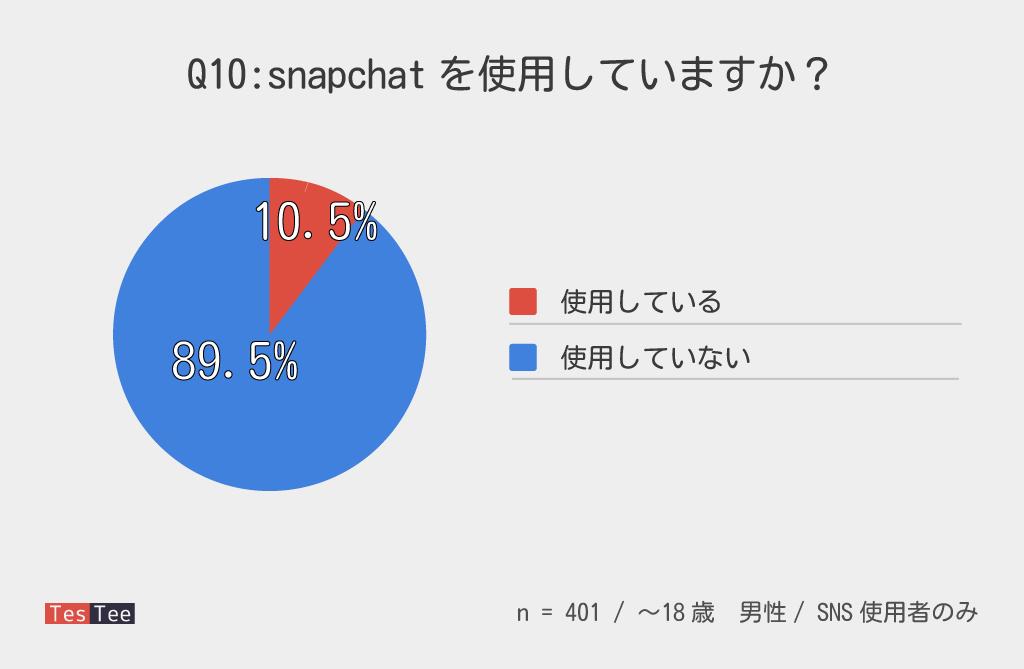 10代男性snapchat普及率調査結果