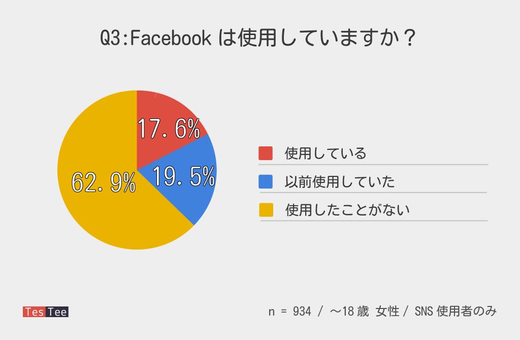 10代女性Facebook普及率調査結果