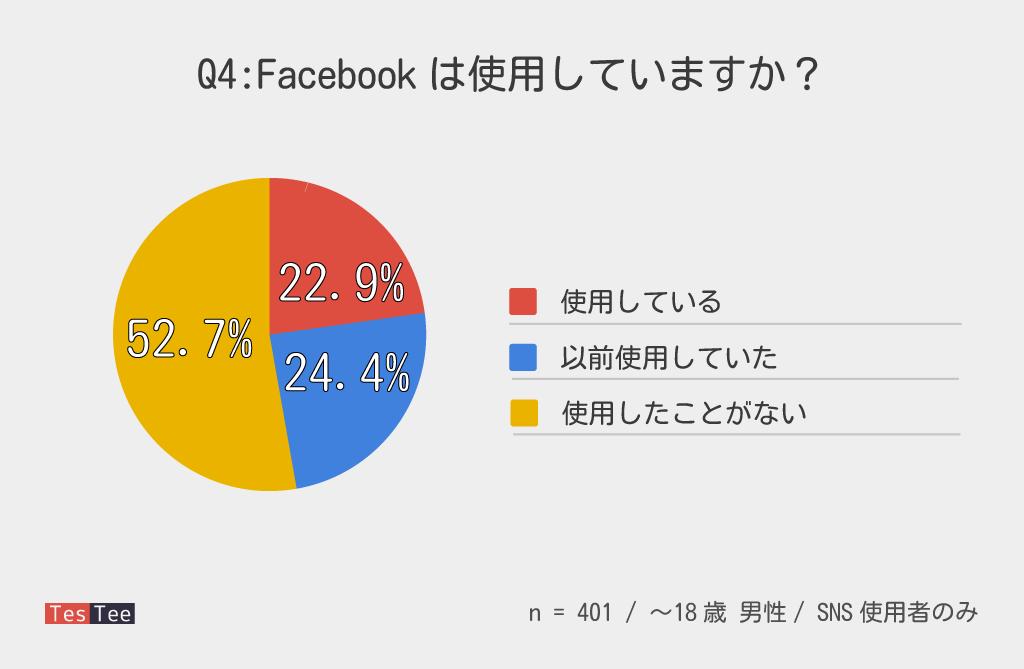 10代女男性Facebook普及率調査結果