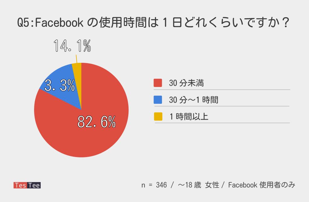 10代女性Facebook使用時間調査結果