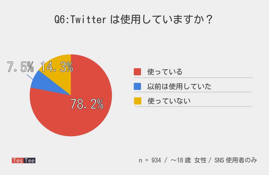10代女性Twitter普及率調査結果