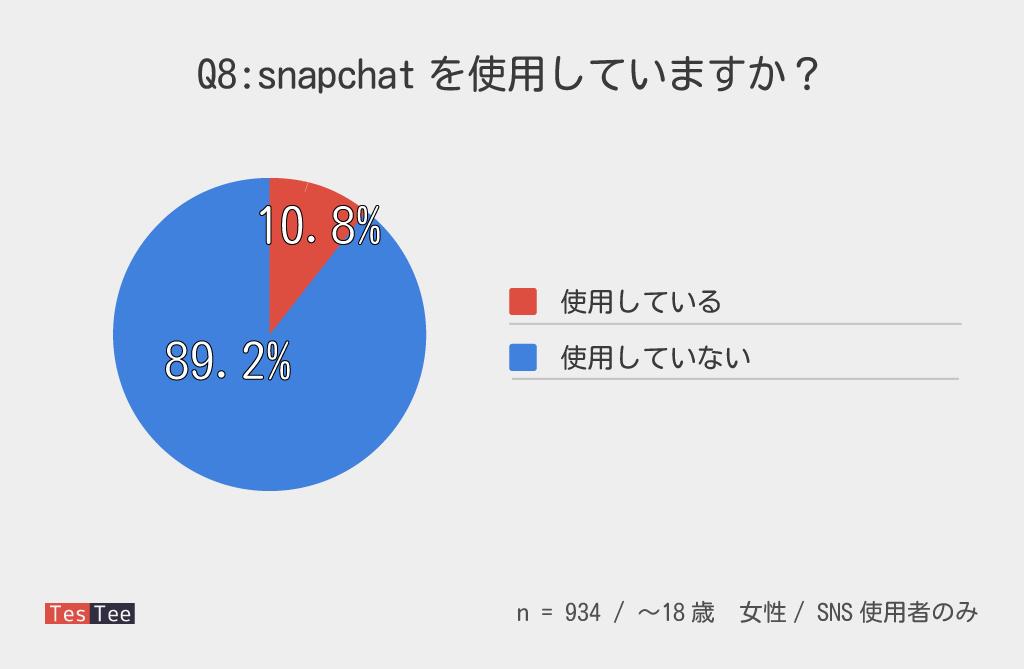 10代女性snapchat普及率調査結果