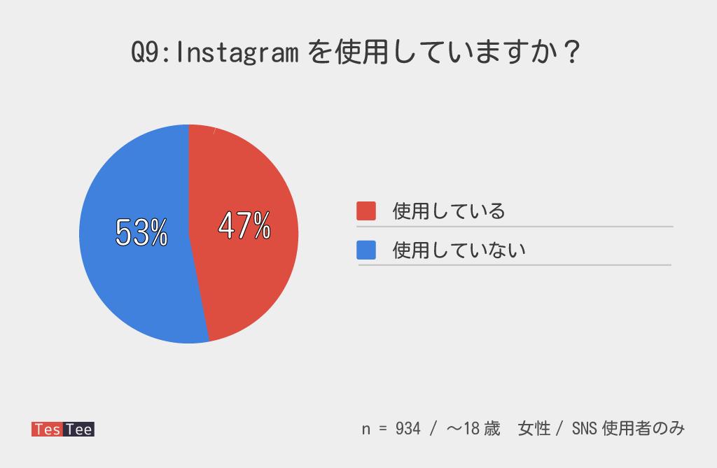 10代女性Instagram普及率調査結果